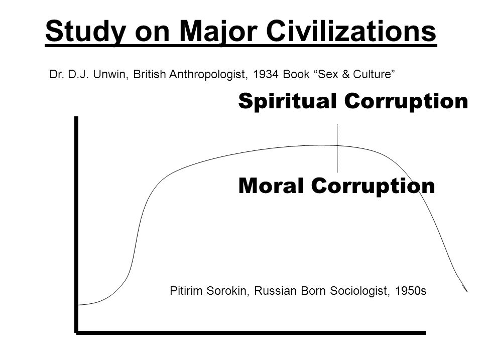 Study on Major Civilizations