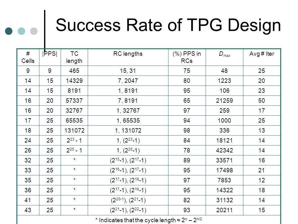 Success Rate of TPG Design