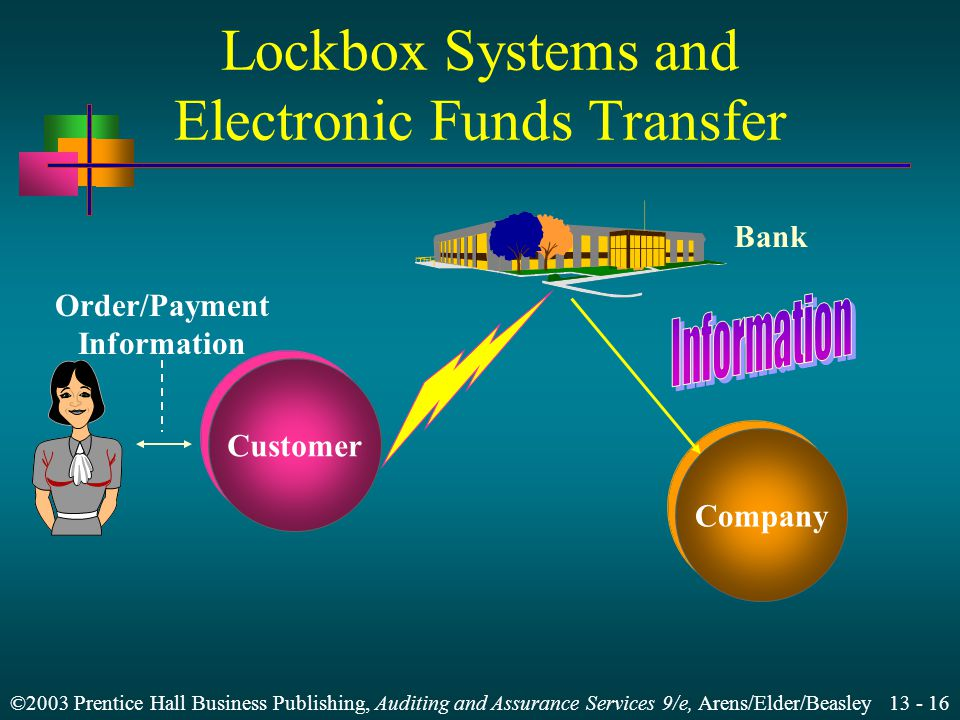 Lockbox Systems and Electronic Funds Transfer