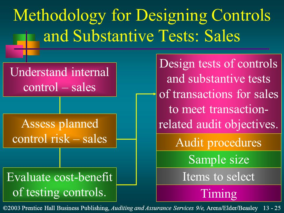 Methodology for Designing Controls and Substantive Tests: Sales