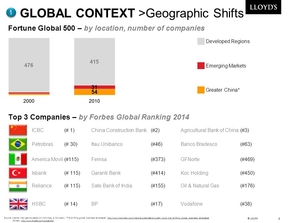GLOBAL CONTEXT >Geographic Shifts