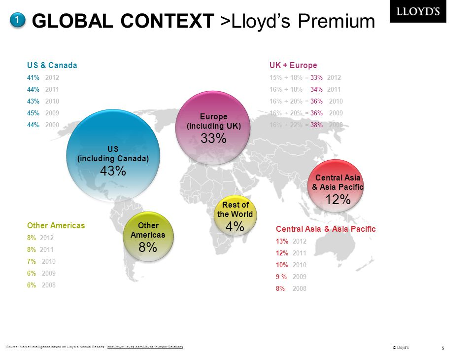 GLOBAL CONTEXT >Lloyd's Premium