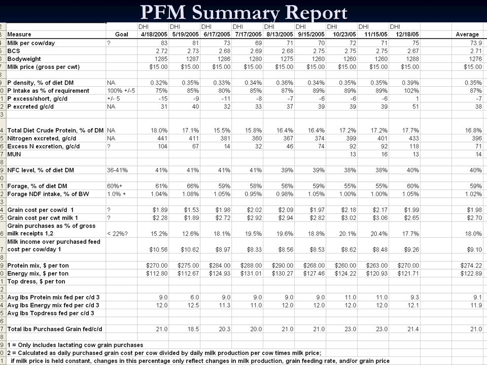 PFM Summary Report
