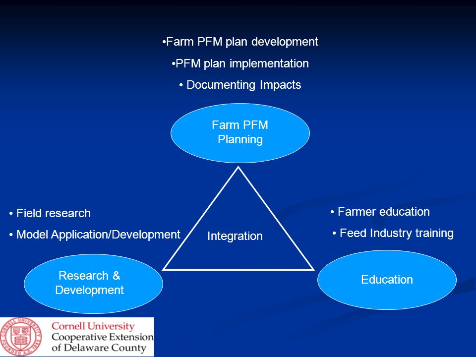 Farm PFM plan development PFM plan implementation Documenting Impacts