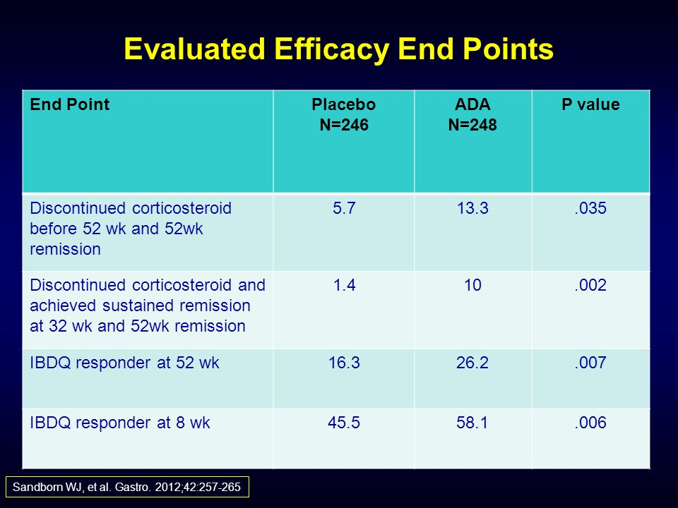 Evaluated Efficacy End Points