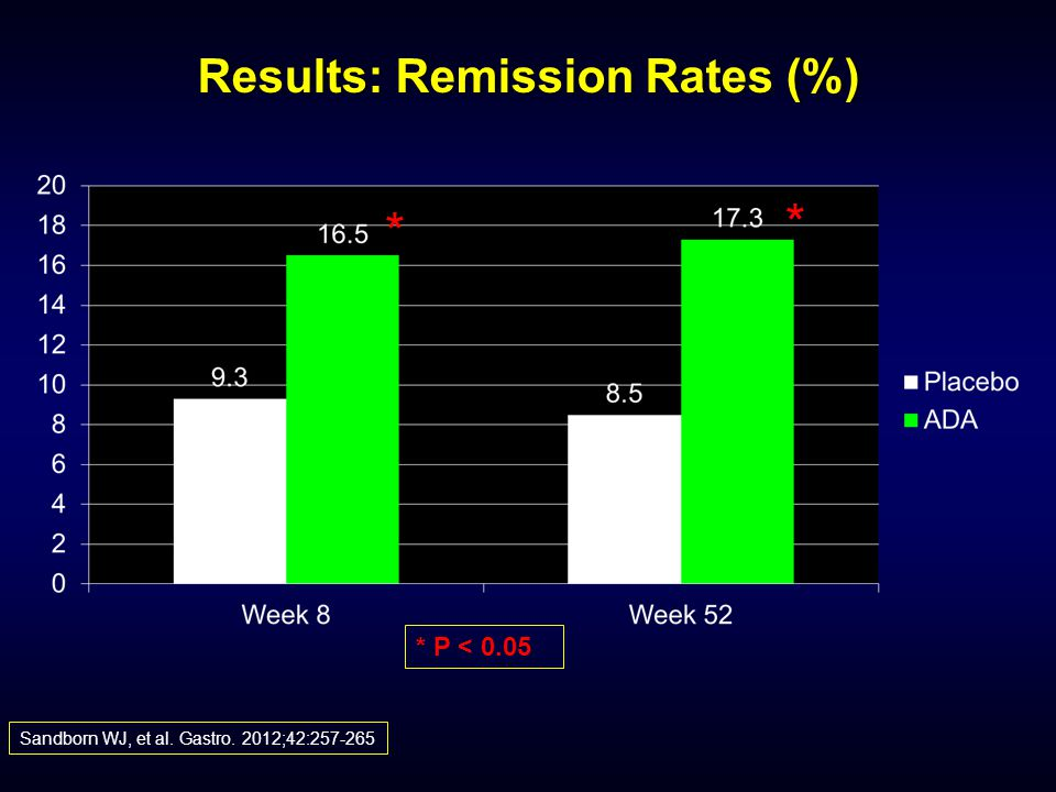 Results: Remission Rates (%)