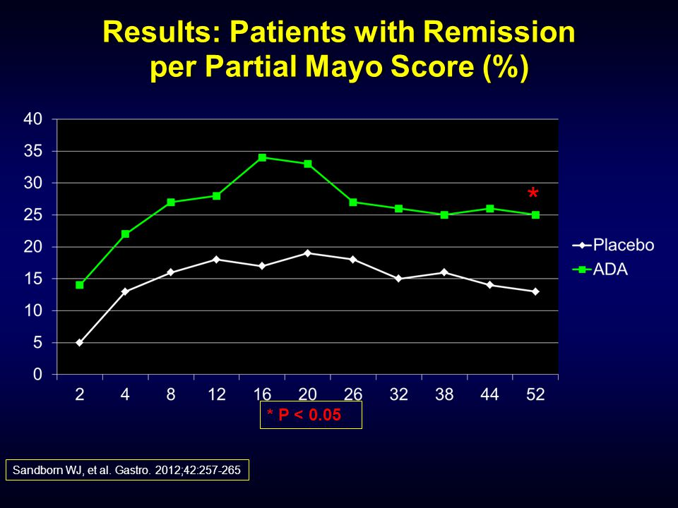 Results: Patients with Remission per Partial Mayo Score (%)