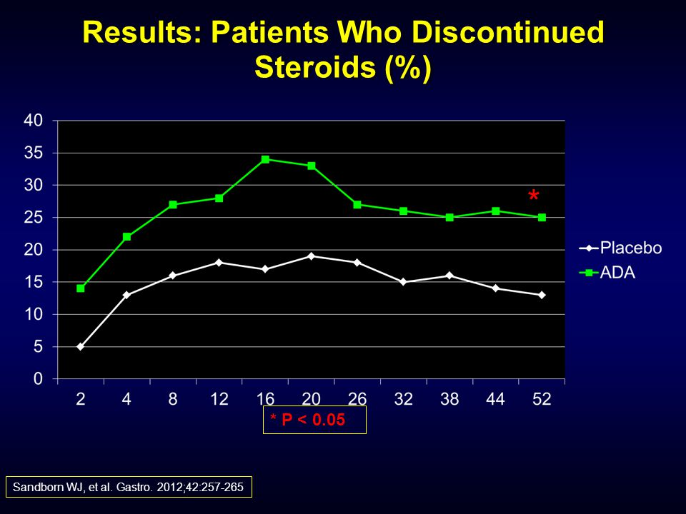 Results: Patients Who Discontinued Steroids (%)