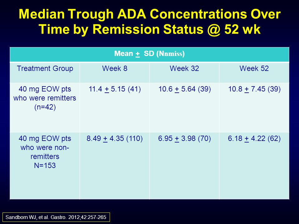 Median Trough ADA Concentrations Over Time by Remission Status @ 52 wk