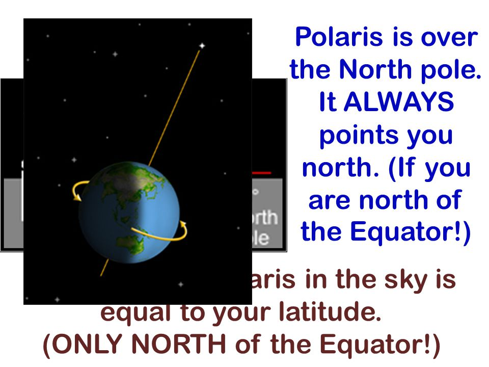 Polaris is over the North pole. It ALWAYS points you north