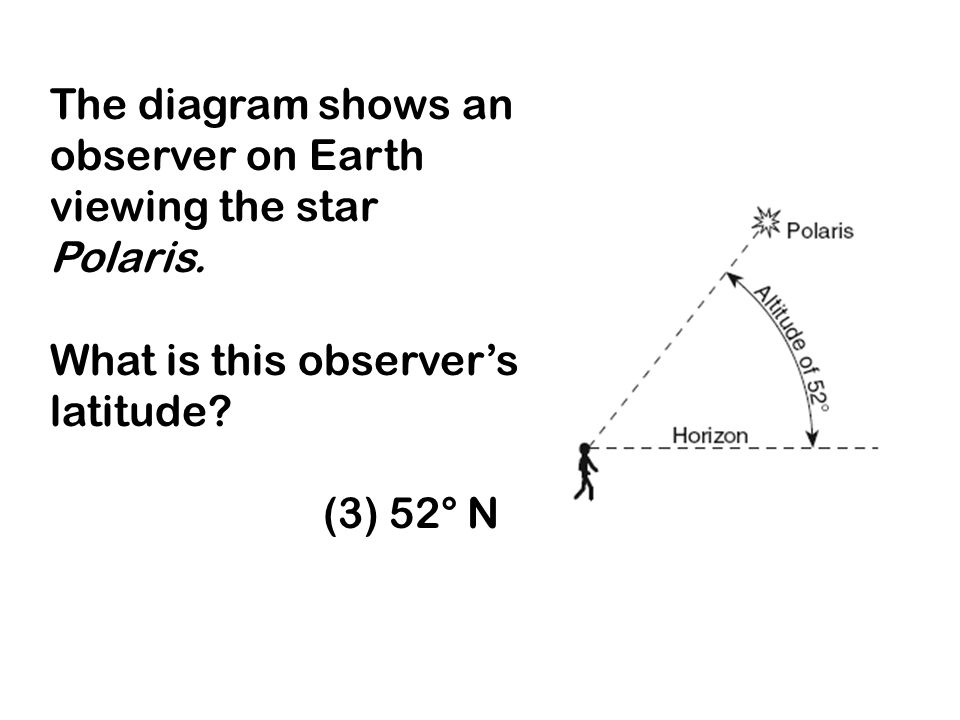 The diagram shows an observer on Earth