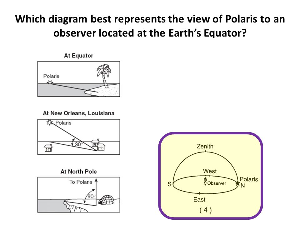 Which diagram best represents the view of Polaris to an observer located at the Earth's Equator