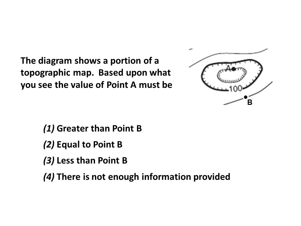 The diagram shows a portion of a topographic map