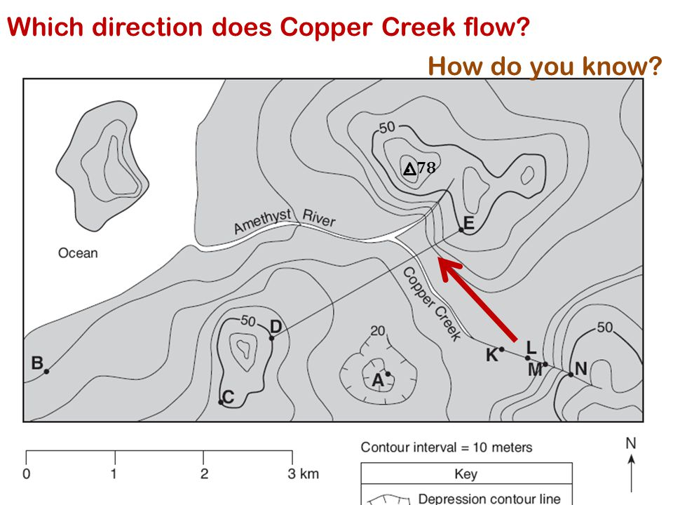 Which direction does Copper Creek flow