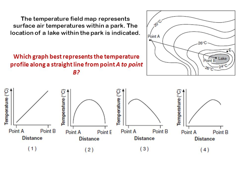 The temperature field map represents surface air temperatures within a park. The location of a lake within the park is indicated.