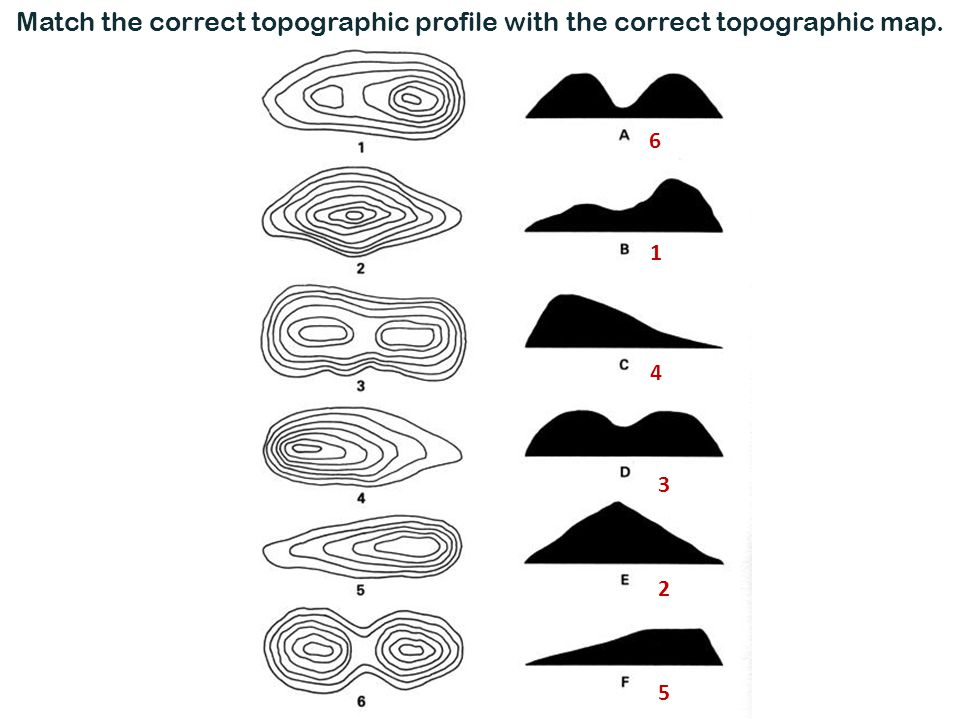 Match the correct topographic profile with the correct topographic map.
