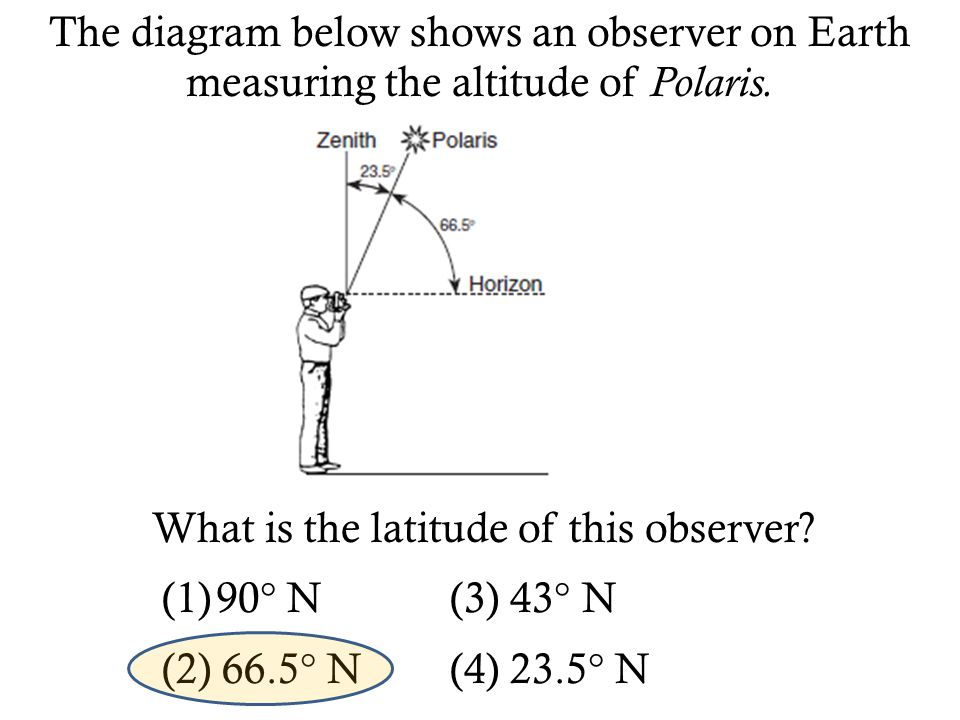 The diagram below shows an observer on Earth