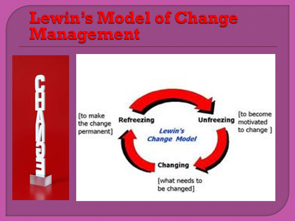 Lewin's Model of Change Management