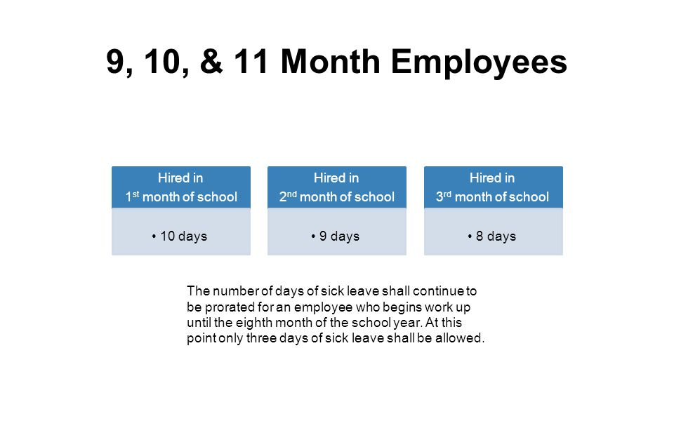9, 10, & 11 Month Employees Hired in 1st month of school 10 days
