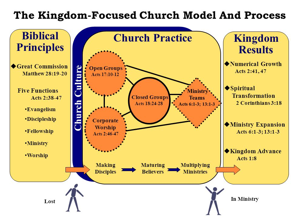 Multiplying Ministries