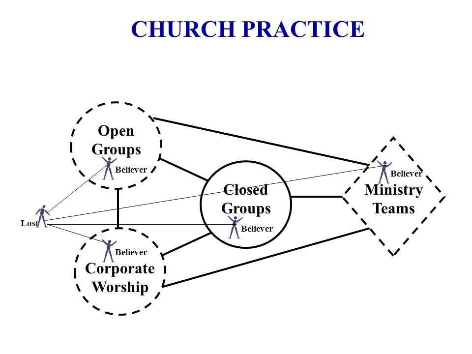 CHURCH PRACTICE Corporate Worship Ministry Teams Closed Groups