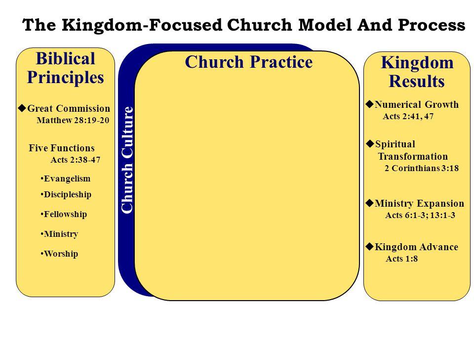 Biblical Church Practice