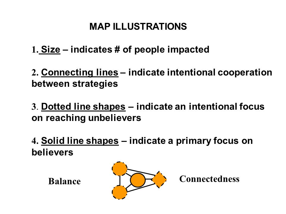 MAP ILLUSTRATIONS 1. Size – indicates # of people impacted. 2. Connecting lines – indicate intentional cooperation between strategies.