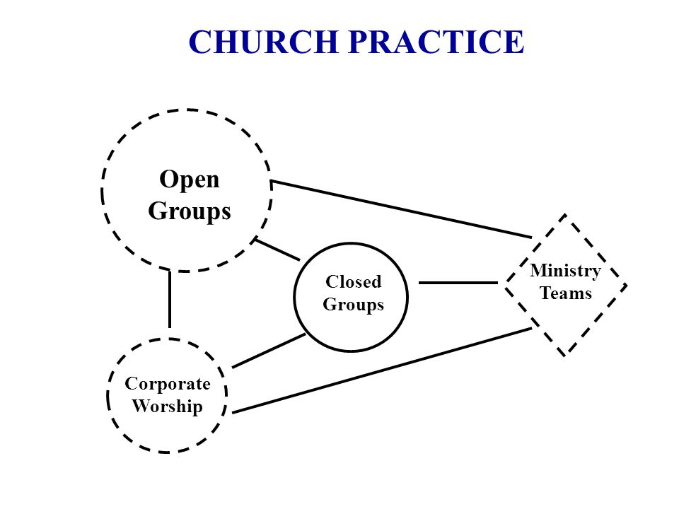 CHURCH PRACTICE Open Groups Ministry Teams Closed Groups