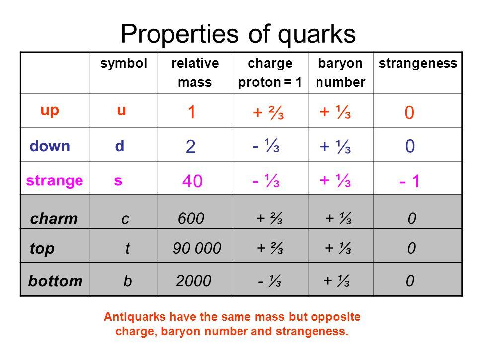 Properties of quarks + ⅔ + ⅓ - ⅓ 1 + ⅔ + ⅓ 2 - ⅓ + ⅓ 40 - ⅓ + ⅓ - 1 up