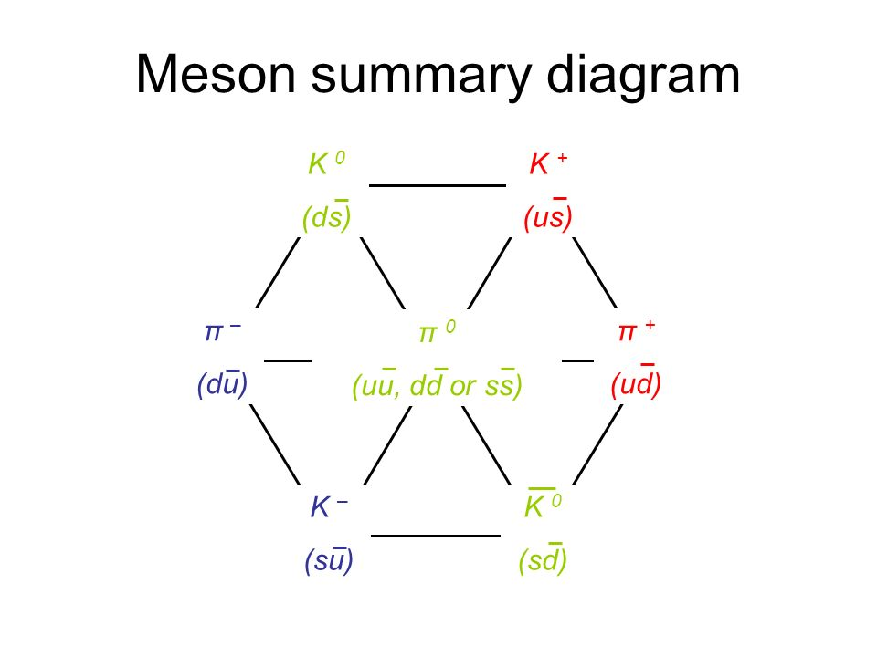 Meson summary diagram K 0 (ds) K + (us) π – (du) π 0 (uu, dd or ss)