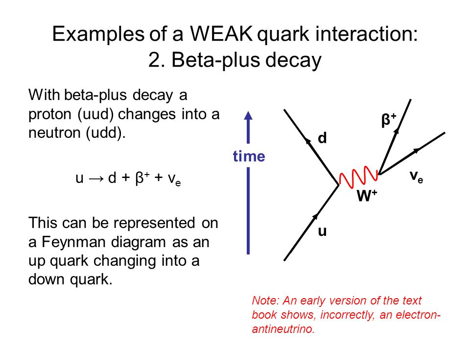 Examples of a WEAK quark interaction: 2. Beta-plus decay