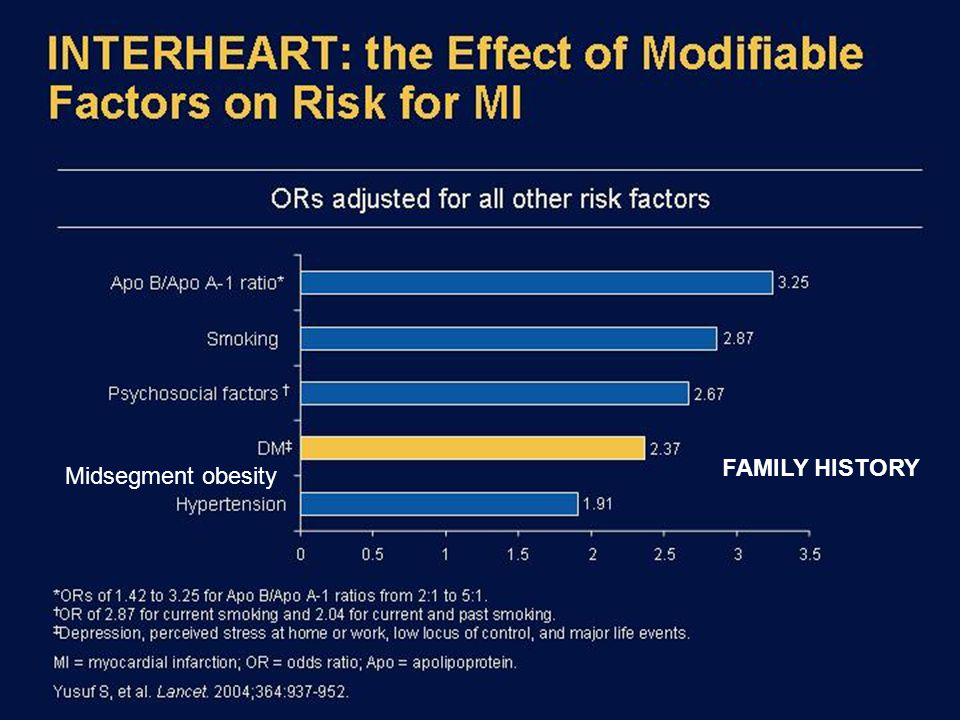 INTERHEART: the Effect of Modifiable Factors on Risk for MI