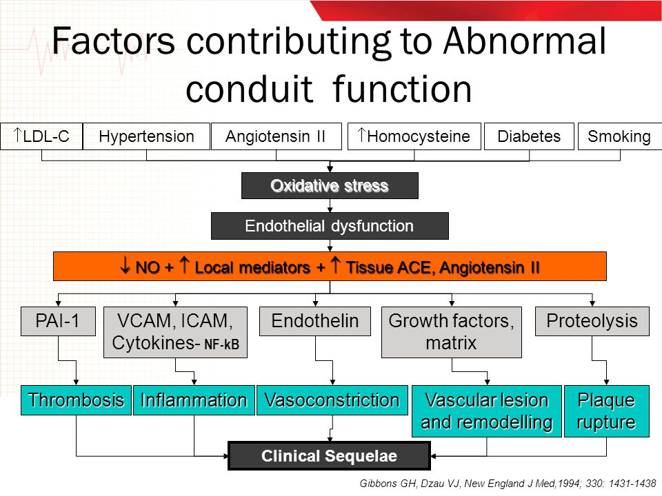 Factors contributing to Abnormal conduit function