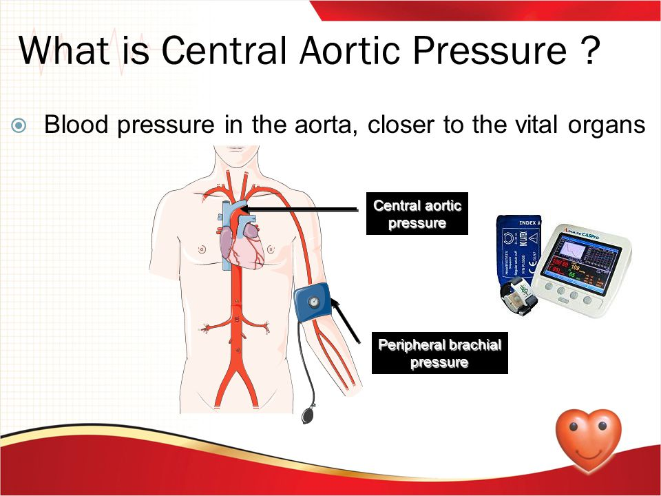What is Central Aortic Pressure