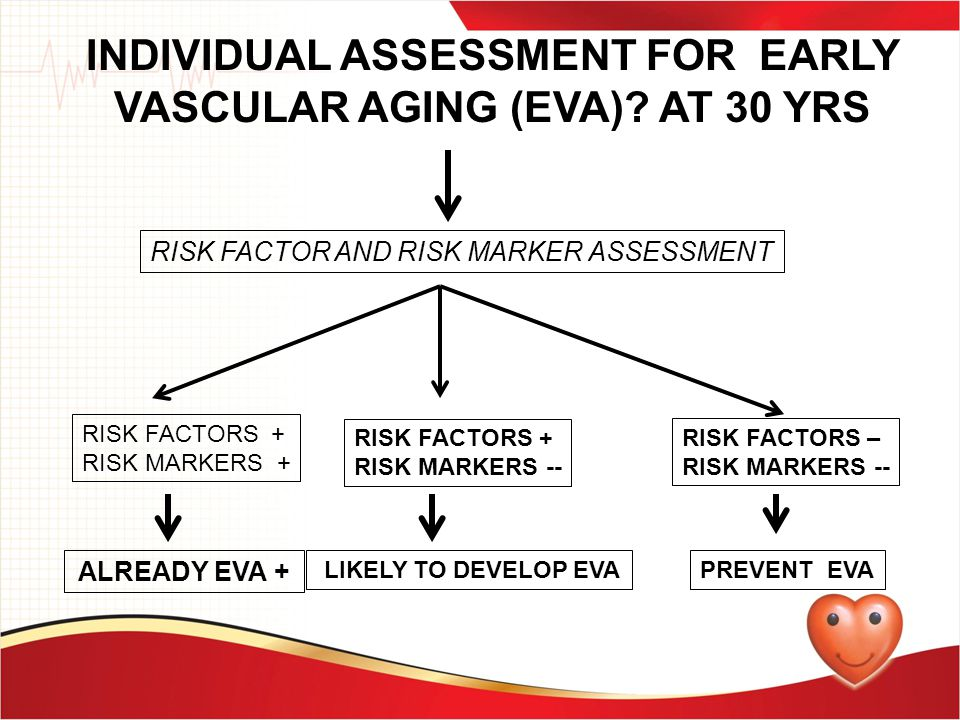 INDIVIDUAL ASSESSMENT FOR EARLY VASCULAR AGING (EVA) AT 30 YRS
