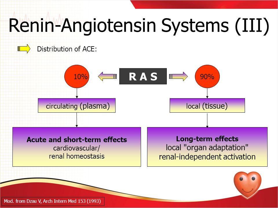 Renin-Angiotensin Systems (III)