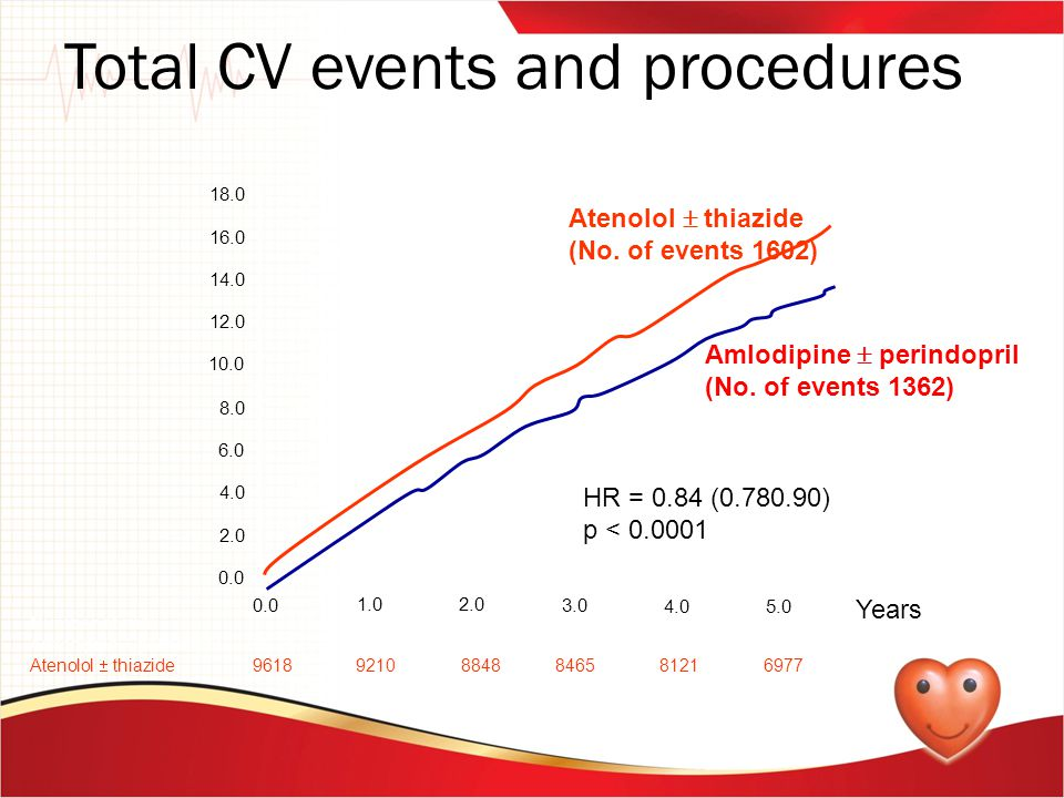 Total CV events and procedures