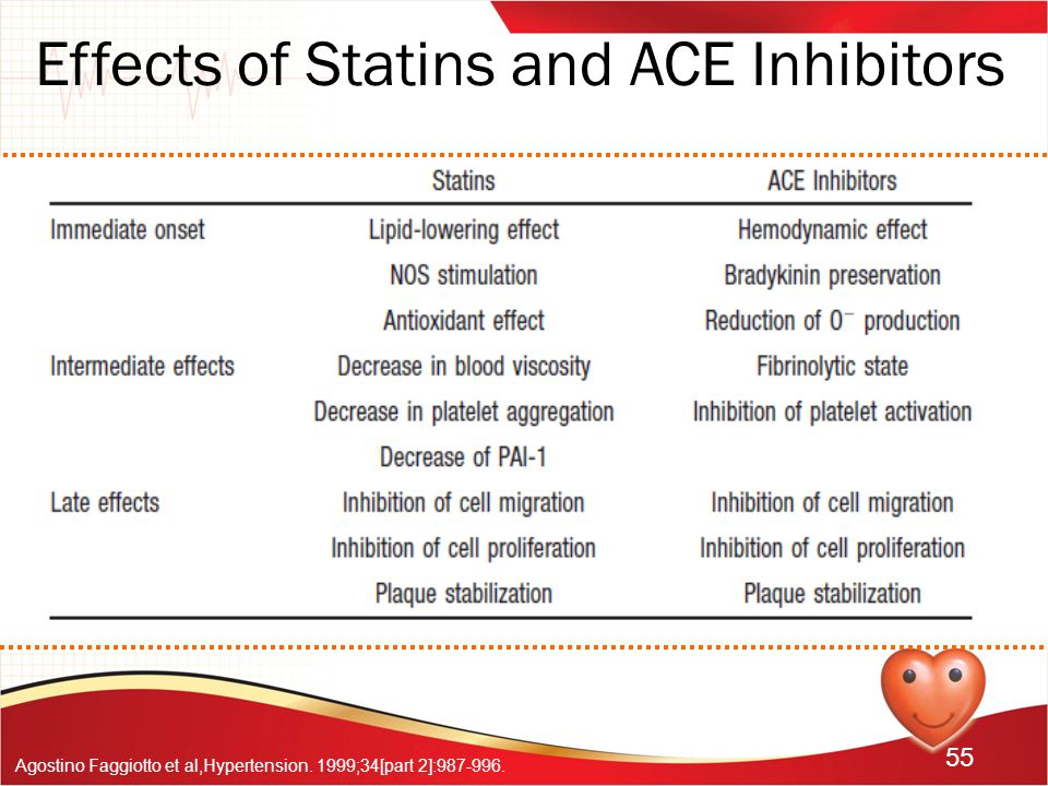 Effects of Statins and ACE Inhibitors