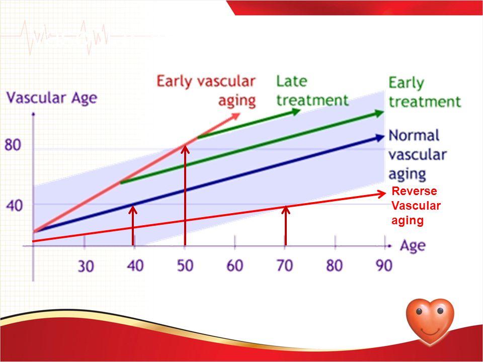 Vascular Age - Approach