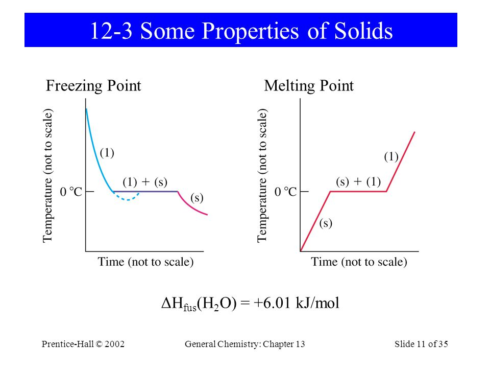 12-3 Some Properties of Solids