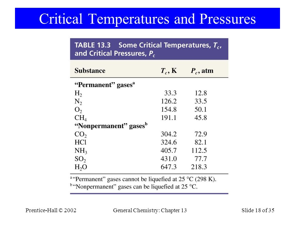 Critical Temperatures and Pressures