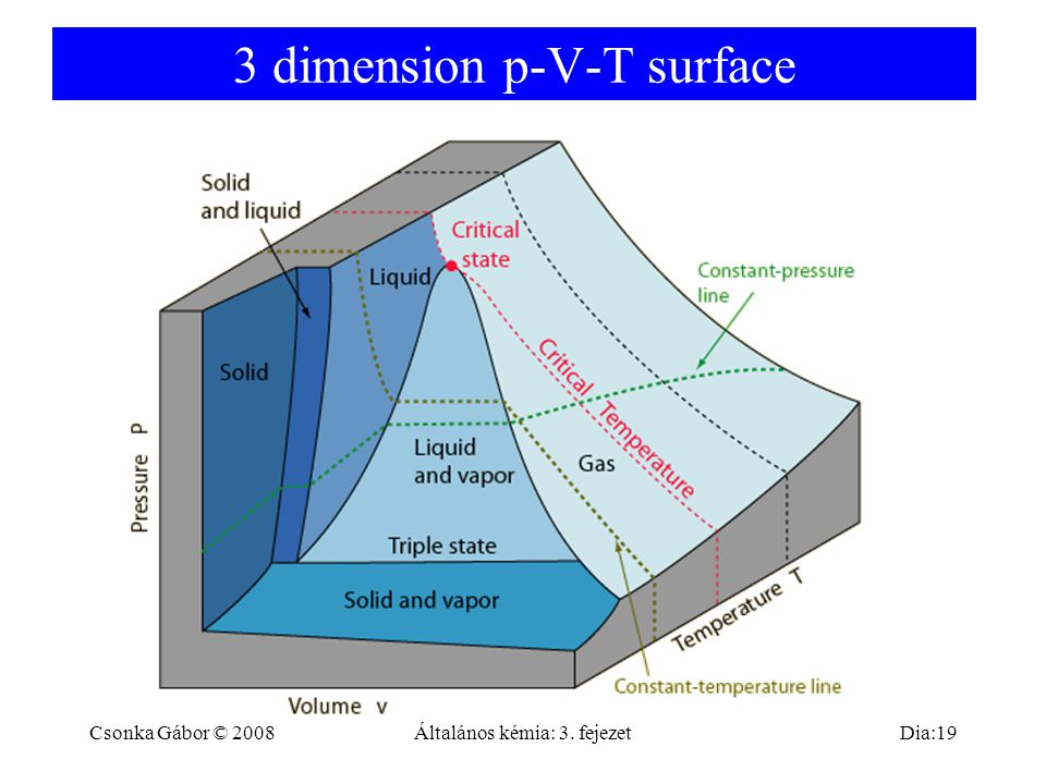 3 dimension p-V-T surface