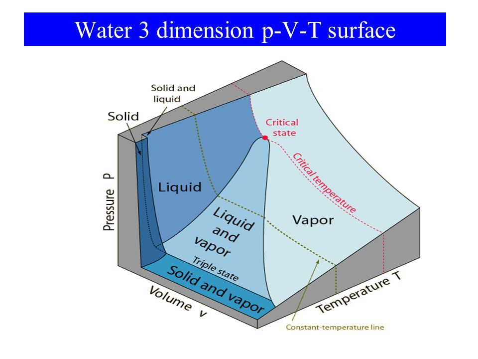 Water 3 dimension p-V-T surface