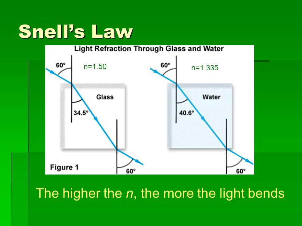 Snell's Law The higher the n, the more the light bends n=1.50 n=1.335