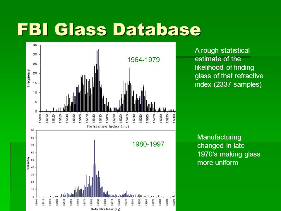 FBI Glass Database A rough statistical estimate of the likelihood of finding glass of that refractive index (2337 samples)
