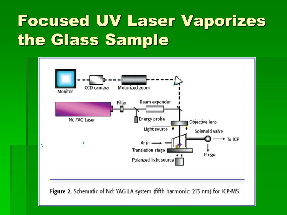 Focused UV Laser Vaporizes the Glass Sample