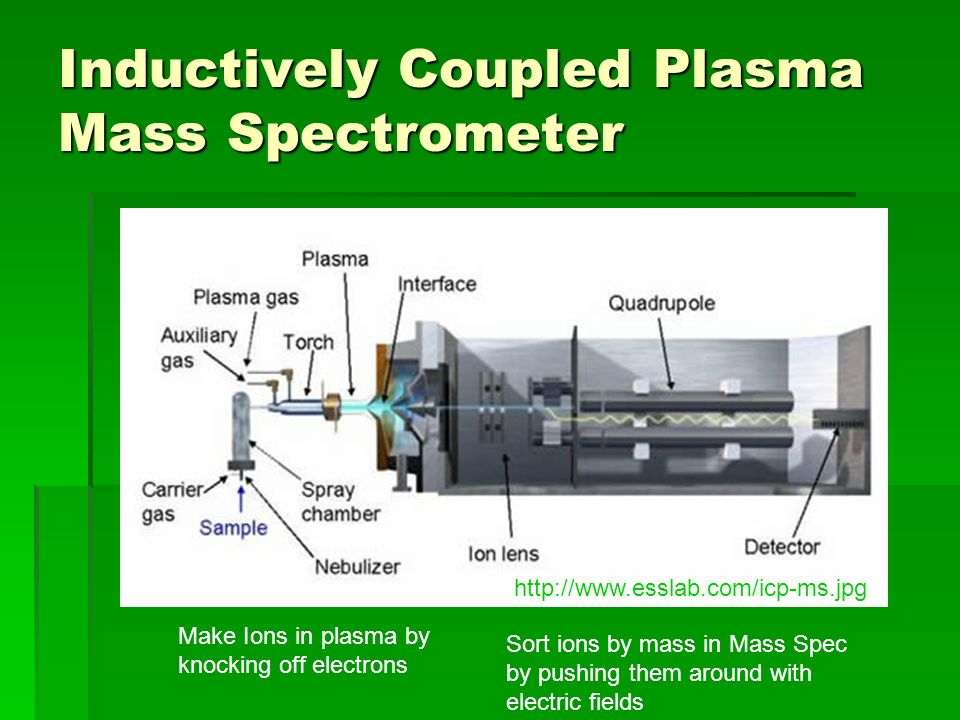Inductively Coupled Plasma Mass Spectrometer
