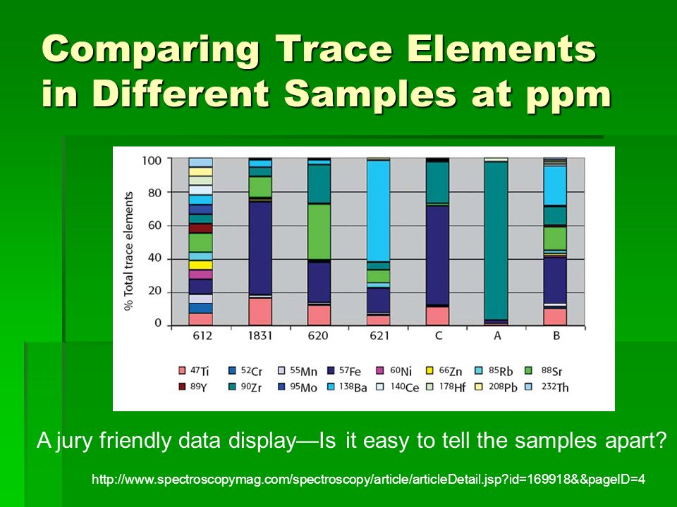 Comparing Trace Elements in Different Samples at ppm
