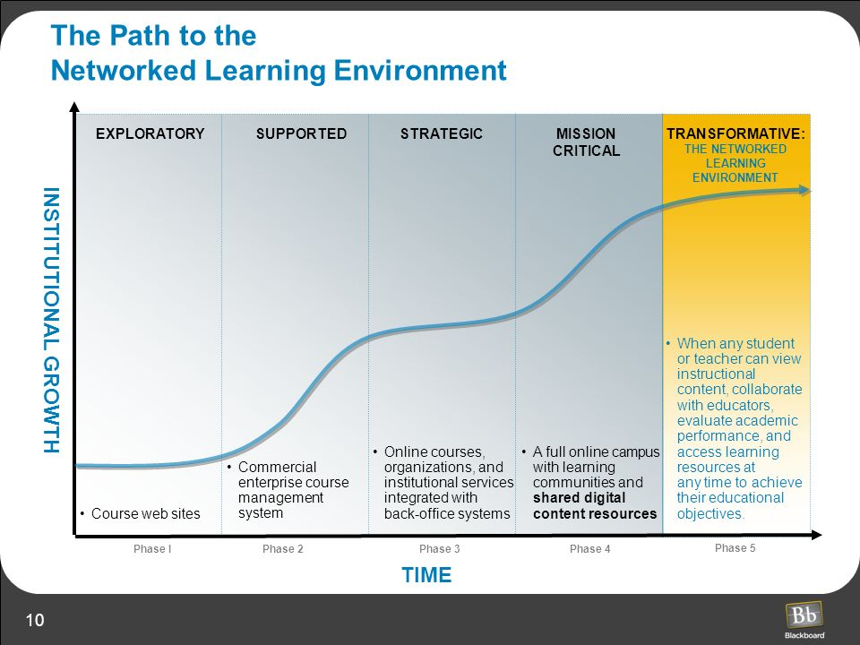 The Path to the Networked Learning Environment
