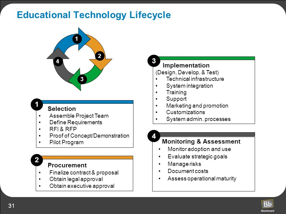Educational Technology Lifecycle